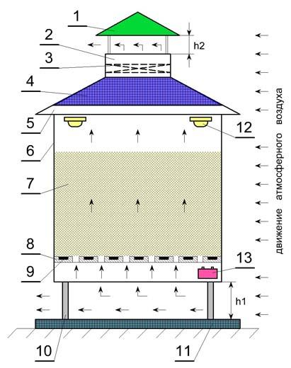 Функциональная схема дефлекторной сушилки на солнечных батареях.